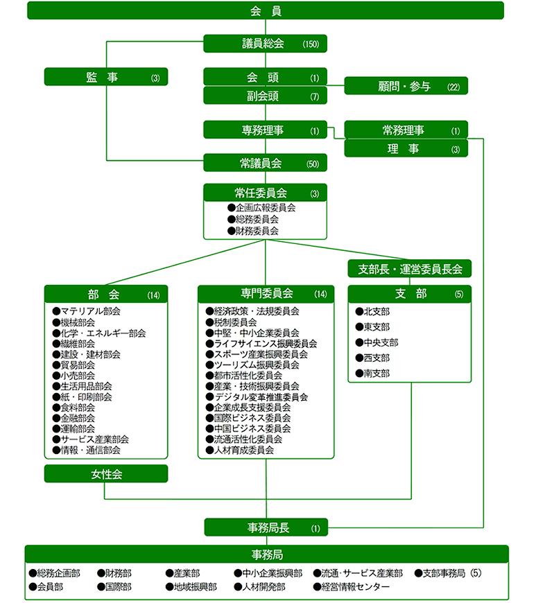 大阪商工会議所 組織図