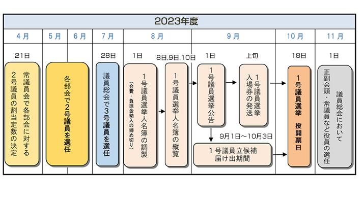 大阪商工会議所 議員選挙・選任